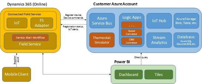 Microsoft Service Provider Reference Architecture Diagram