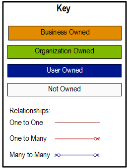 Key to entity diagrams (Developer Guide for Dynamics 365 for