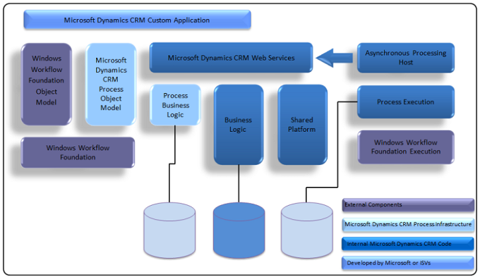 Dynamics 365 For Customer Engagement Process Architecture