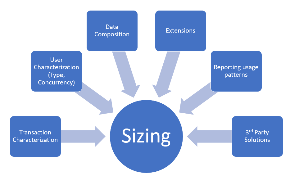 hardware sizing requirements for on premises environments finance