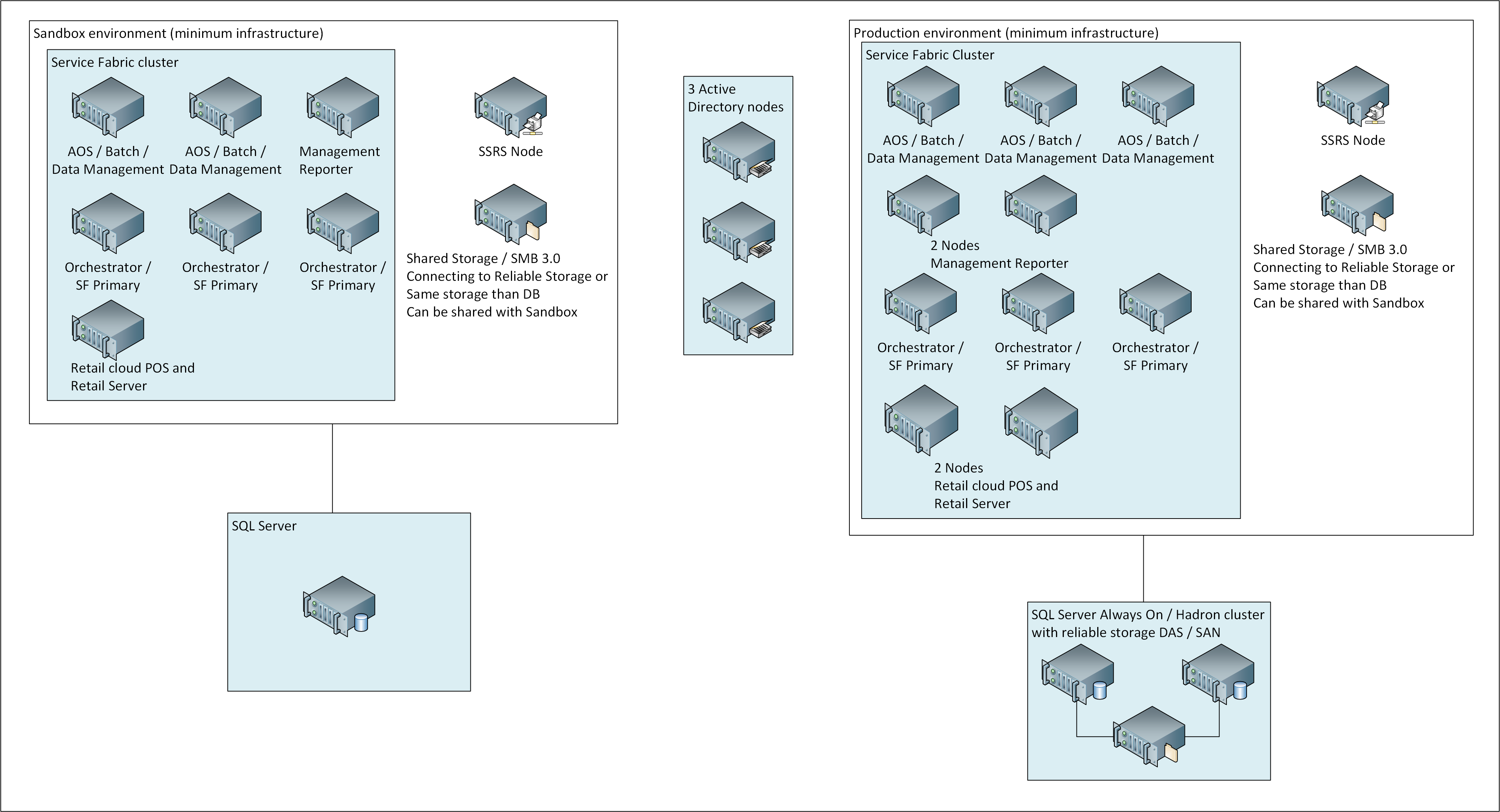 Openstack hardware requirements and capacity planning: servers.