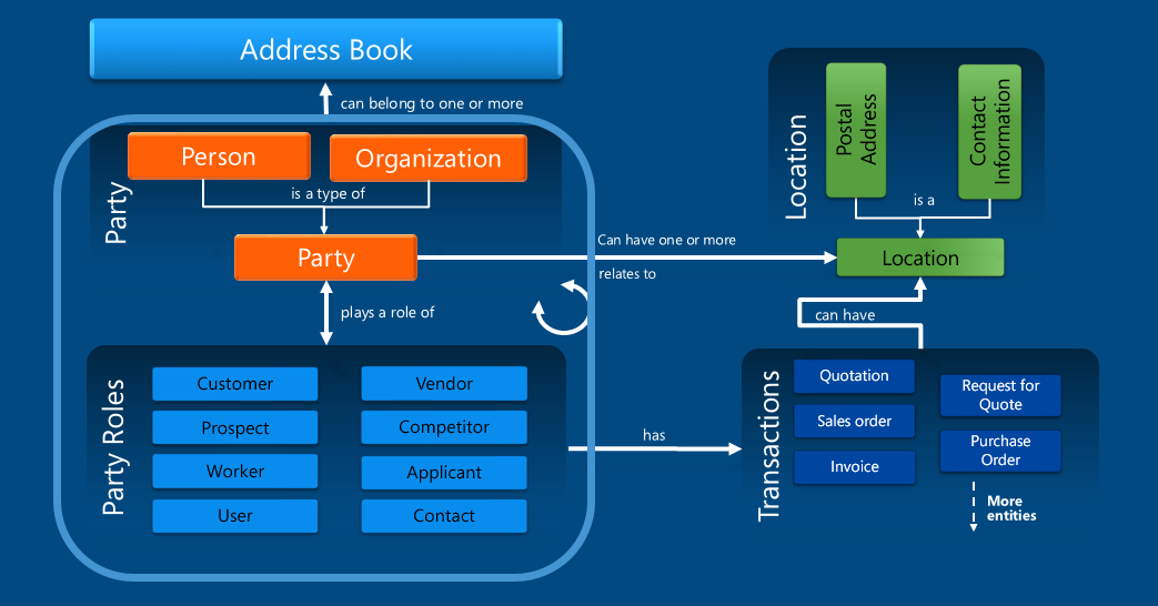Address book structure