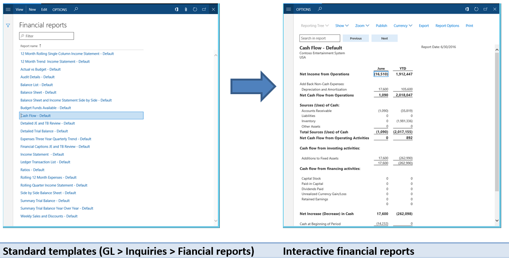 Financial reporting example