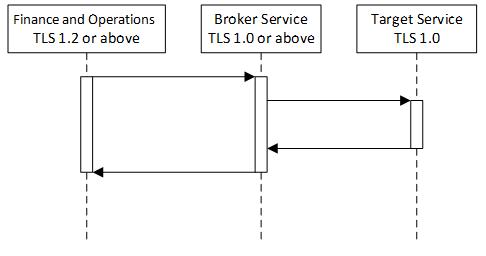 TLS requirements