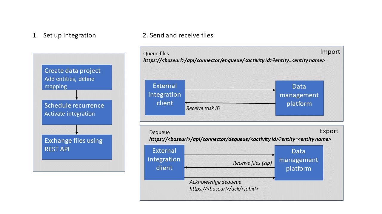 Recurring integrations - Finance & Operations | Dynamics 365