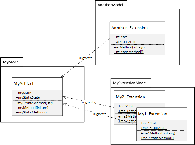 Artifact MyArtifact that is defined in base model MyModel, and two dependent models that have extension classes for MyArtifact