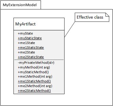 Effective class of MyArtifact in MyExtensionModel