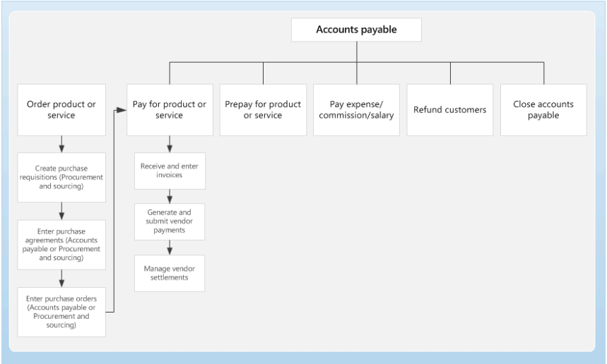 Accounts Payable Home Page Finance Operations Dynamics 365