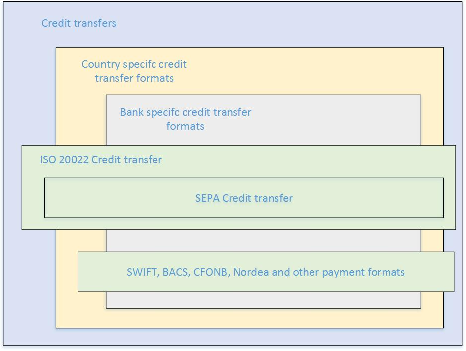 SEPA Credit Transfer Overview Finance Operations Dynamics - Send invoice to customer journal entry