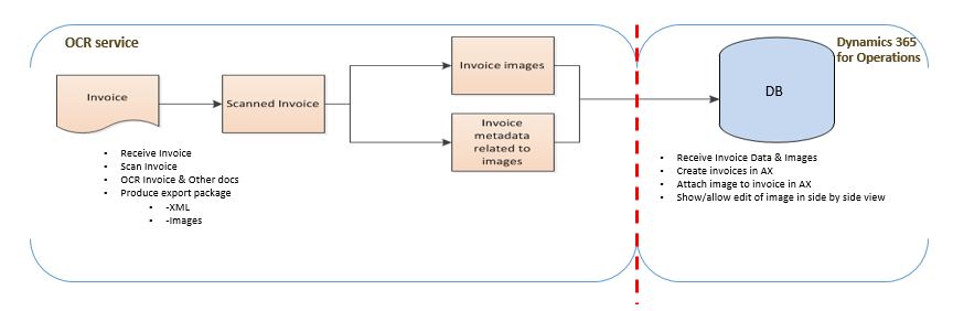 Vendor Invoice Automation Finance Operations Dynamics - Invoice discrepancy meaning