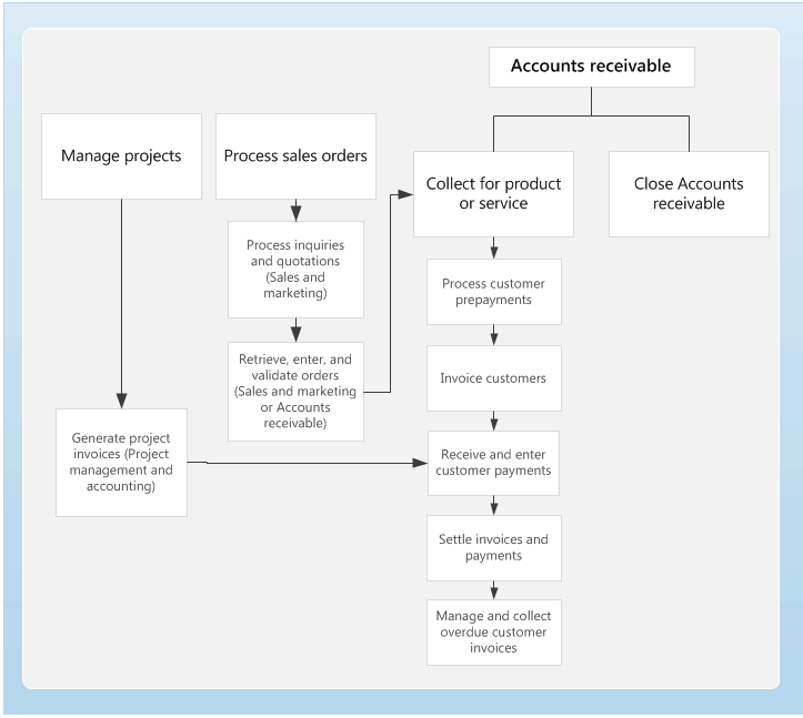 Accounts receivable home page - Finance & Operations | Dynamics 365