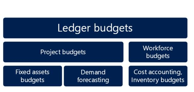 Budgeting home page - Finance & Operations   Dynamics 365