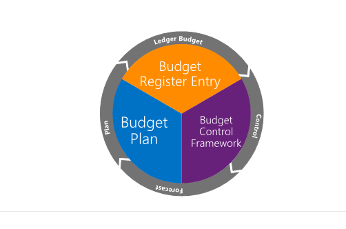 budget control Click budgeting  inquiries  budget control statistics use this form to view the budget balances for a budget cycle and a budget model you can also view.