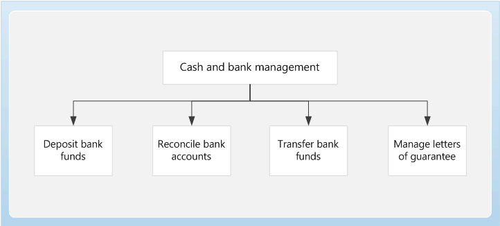 cash and bank management home page finance operations dynamics
