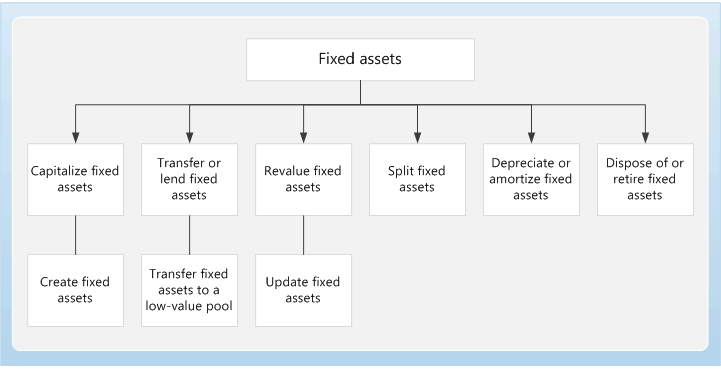 Fixed Assets Home Page Finance Operations Dynamics 365