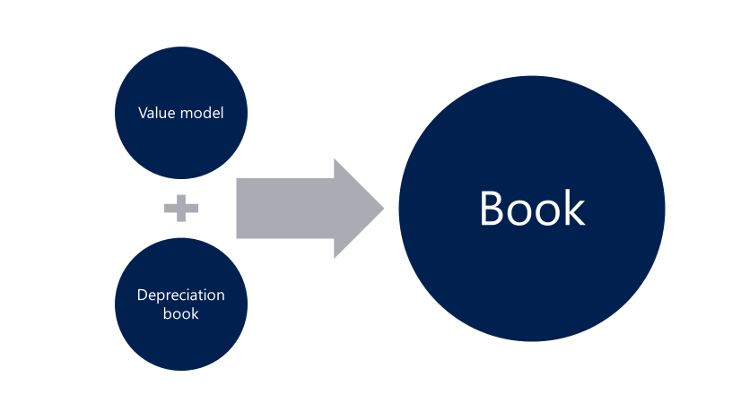 Fixed Asset Value Model And Depreciation Book Merge Finance