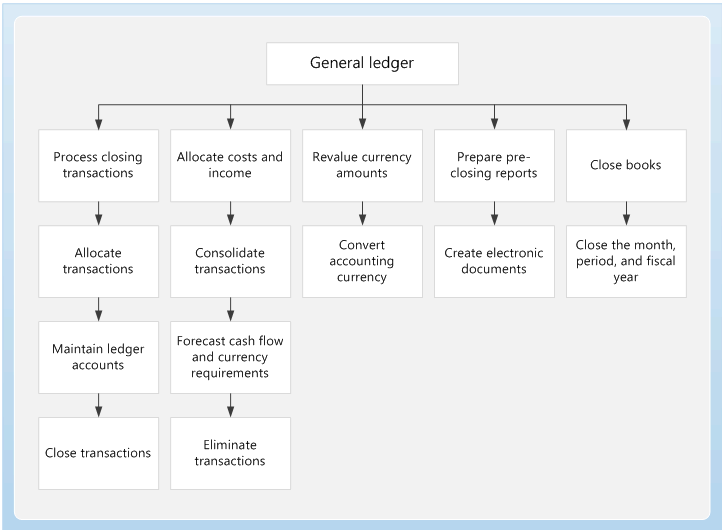General Ledger And Financial Reporting Overview Finance
