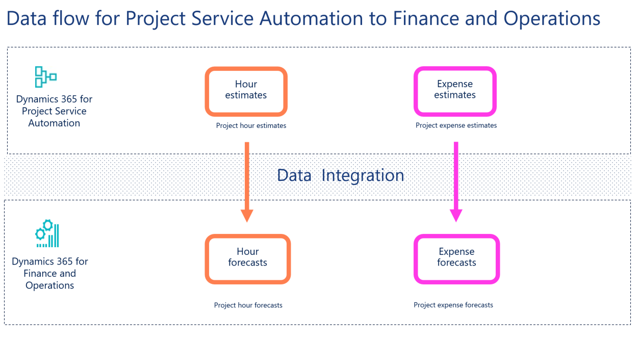 Synchronize Project Estimates Directly From Project Service
