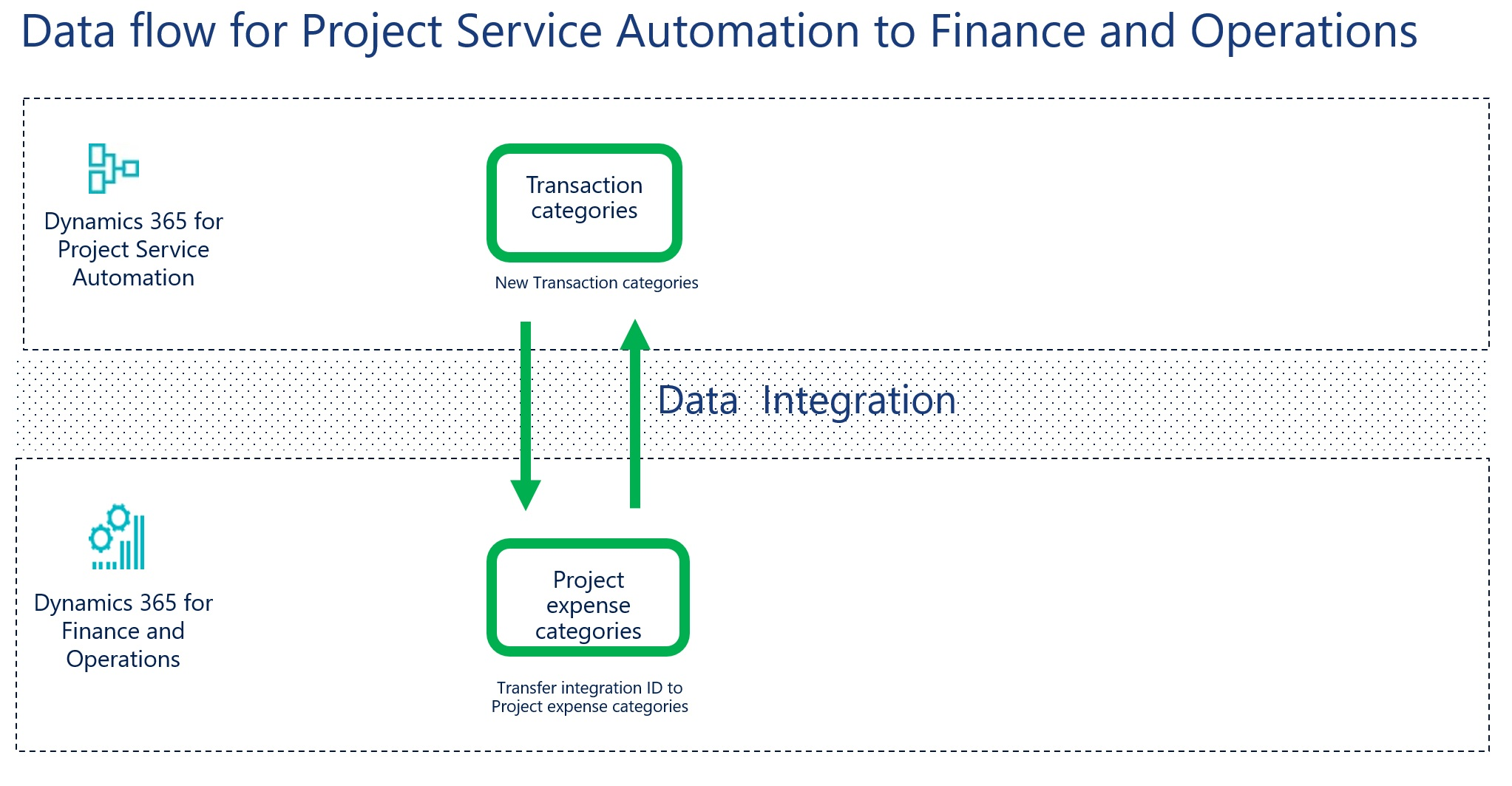 data flow for project service automation integration with finance and operations