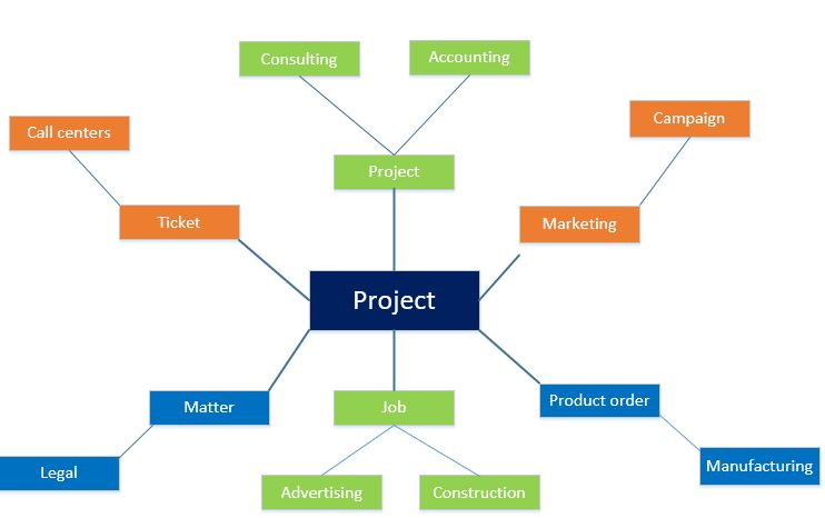 Many types of Projects Dynamics 365