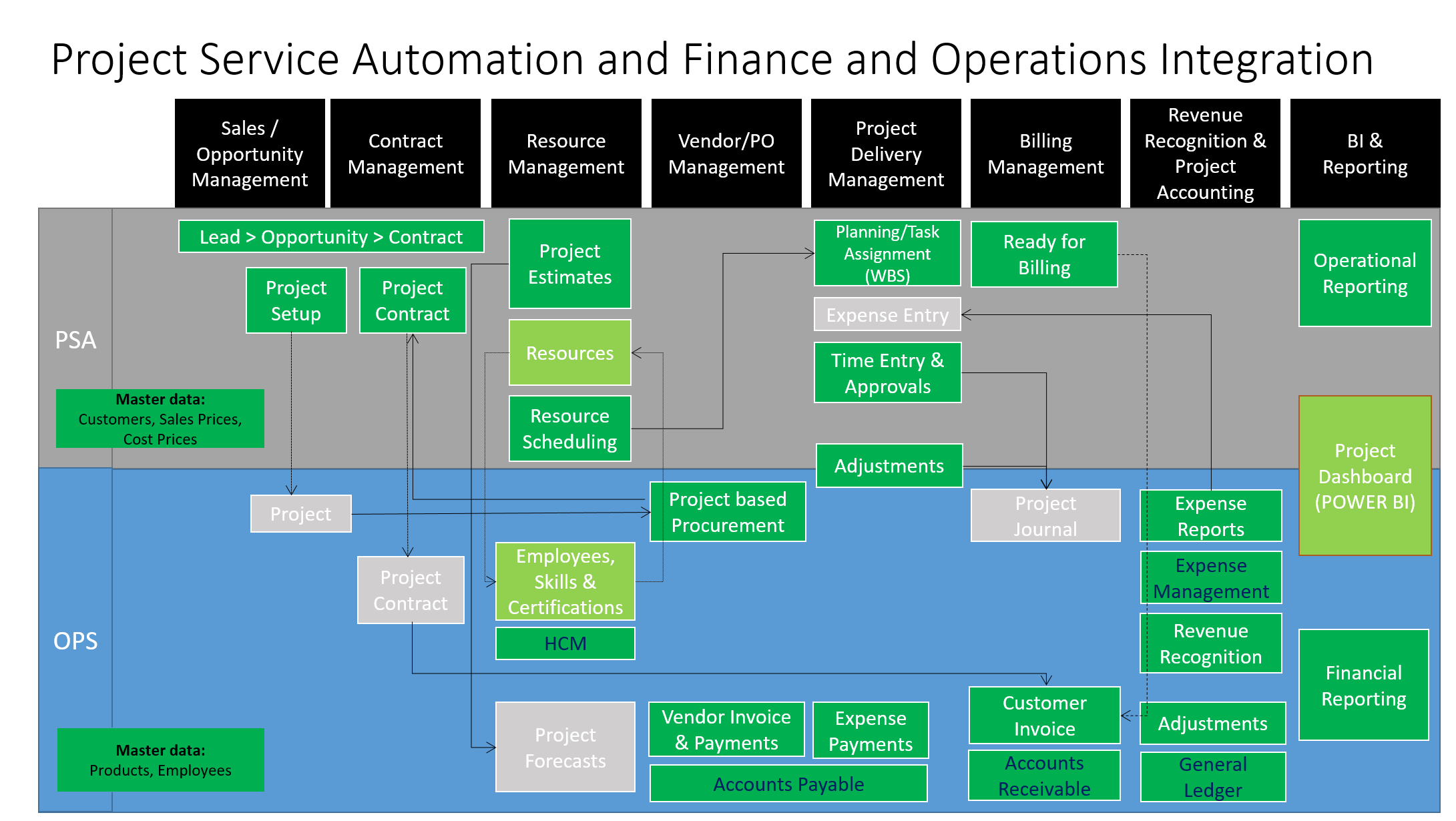 Project Service Automation Finance Operations Dynamics 365