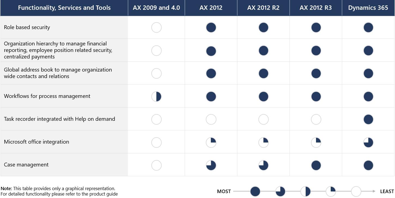Organizational comparisons among Dynamics AX versions and Dynamics 365.