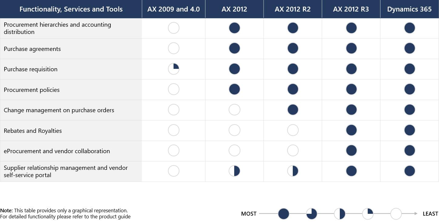 Procurement management comparisons among Dynamics AX versions and Dynamics 365.
