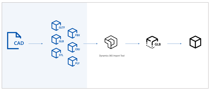Convert your 3D (CAD) models to use with Dynamics 365 Import Tool