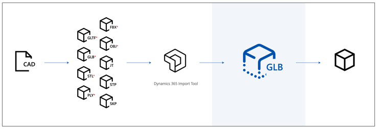 Optimize your 3D models to use with Dynamics 365 Import Tool