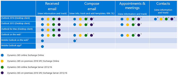 Clients supported for each Dynamics 365 App for Outlook feature