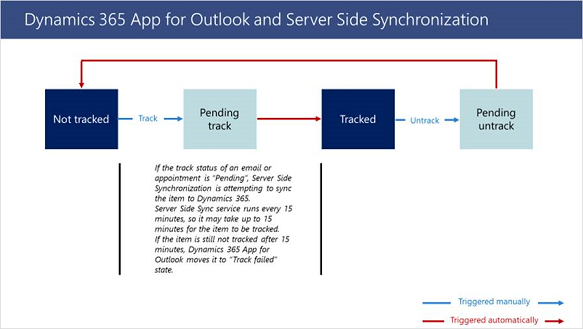 Outlook app server side sync