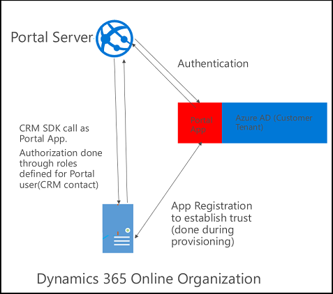 Connect a portal to a Dynamics 365 for Customer Engagement