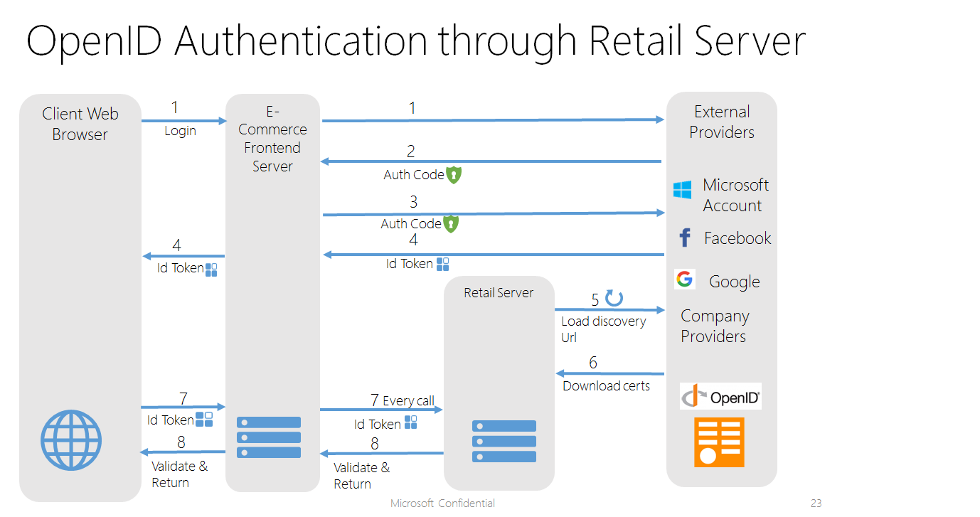 configure authentication providers - retail | dynamics 365