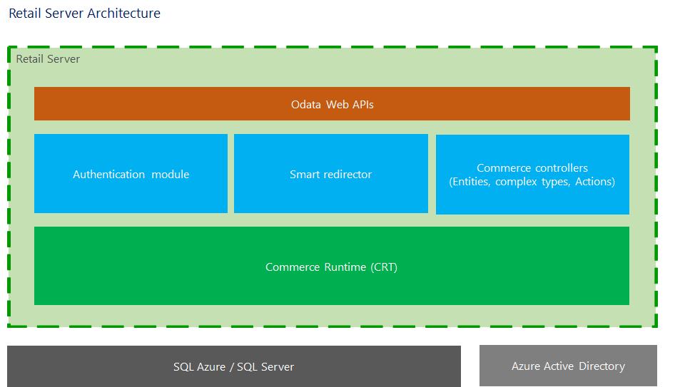 Retail Server Architecture Retail Dynamics 365