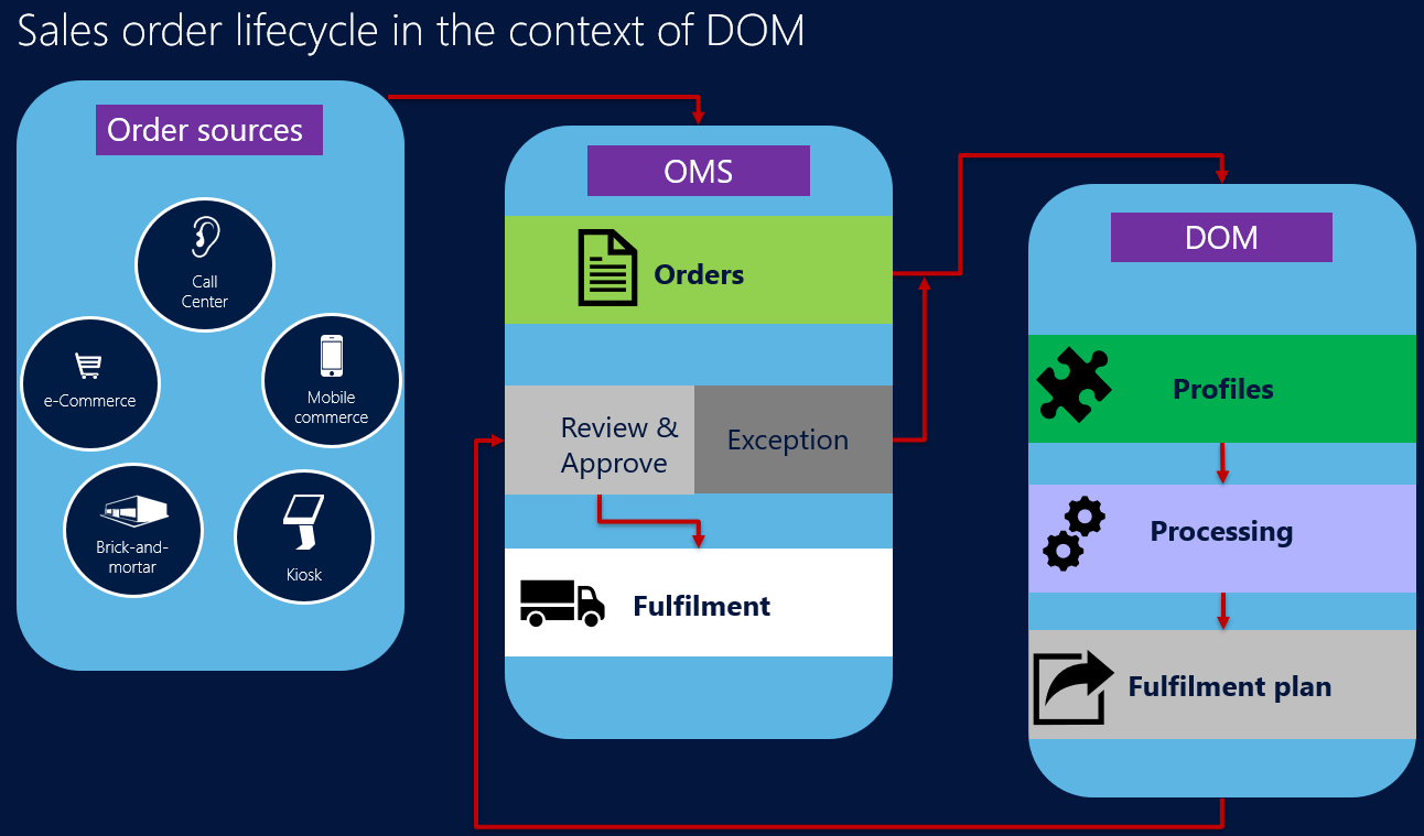 Distributed Order Management Dom Retail Dynamics 365 Let39s Have A Look At Basic Wiring Diagram Describing Threeway In This Article