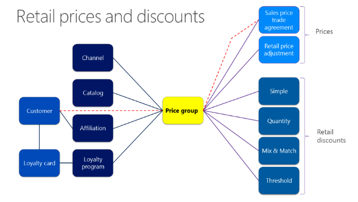 Retail sales price management - Retail | Dynamics 365