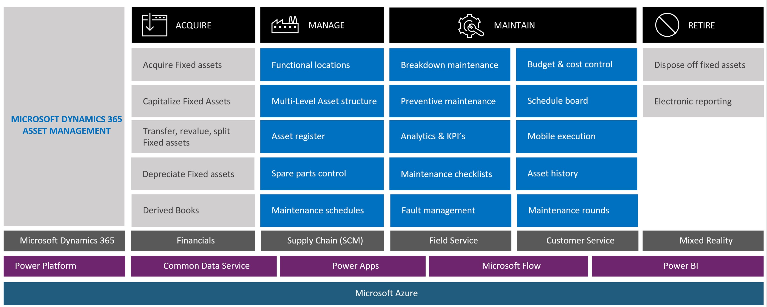 Overview of how Asset Management integrates