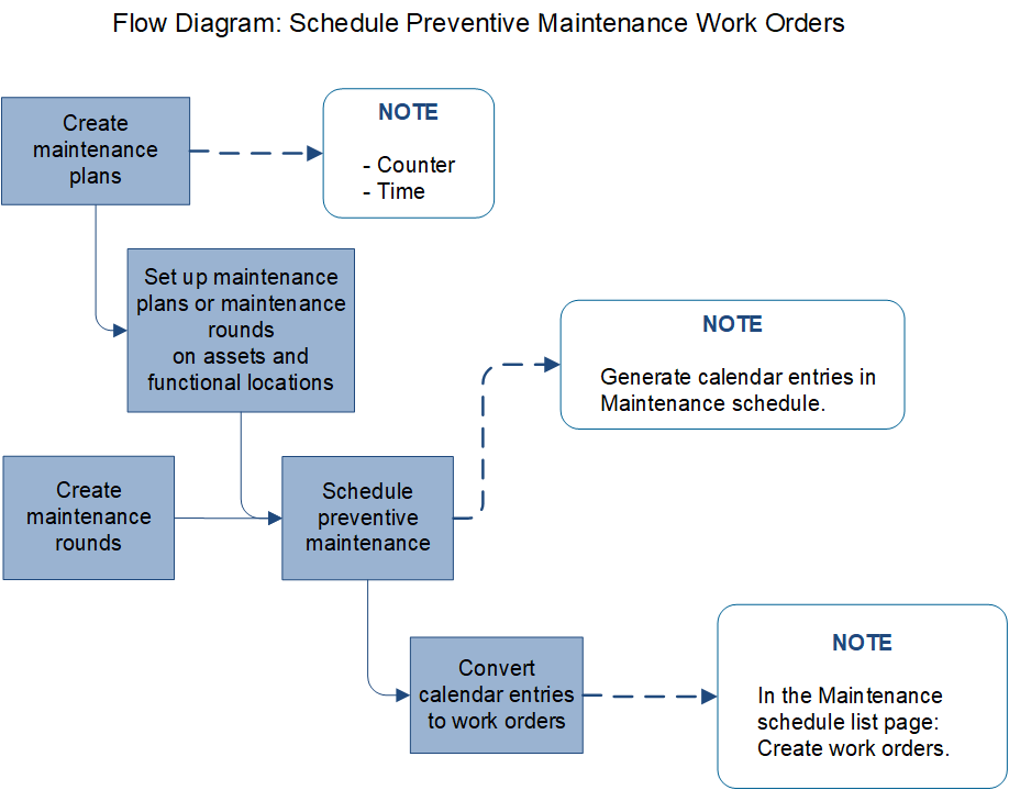 Preventive maintenance overview - Finance & Operations
