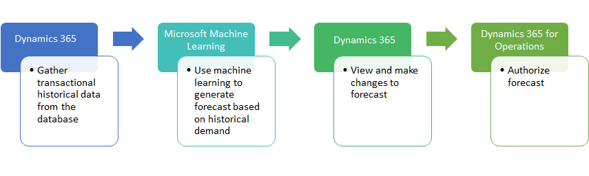 demand forecasting overview