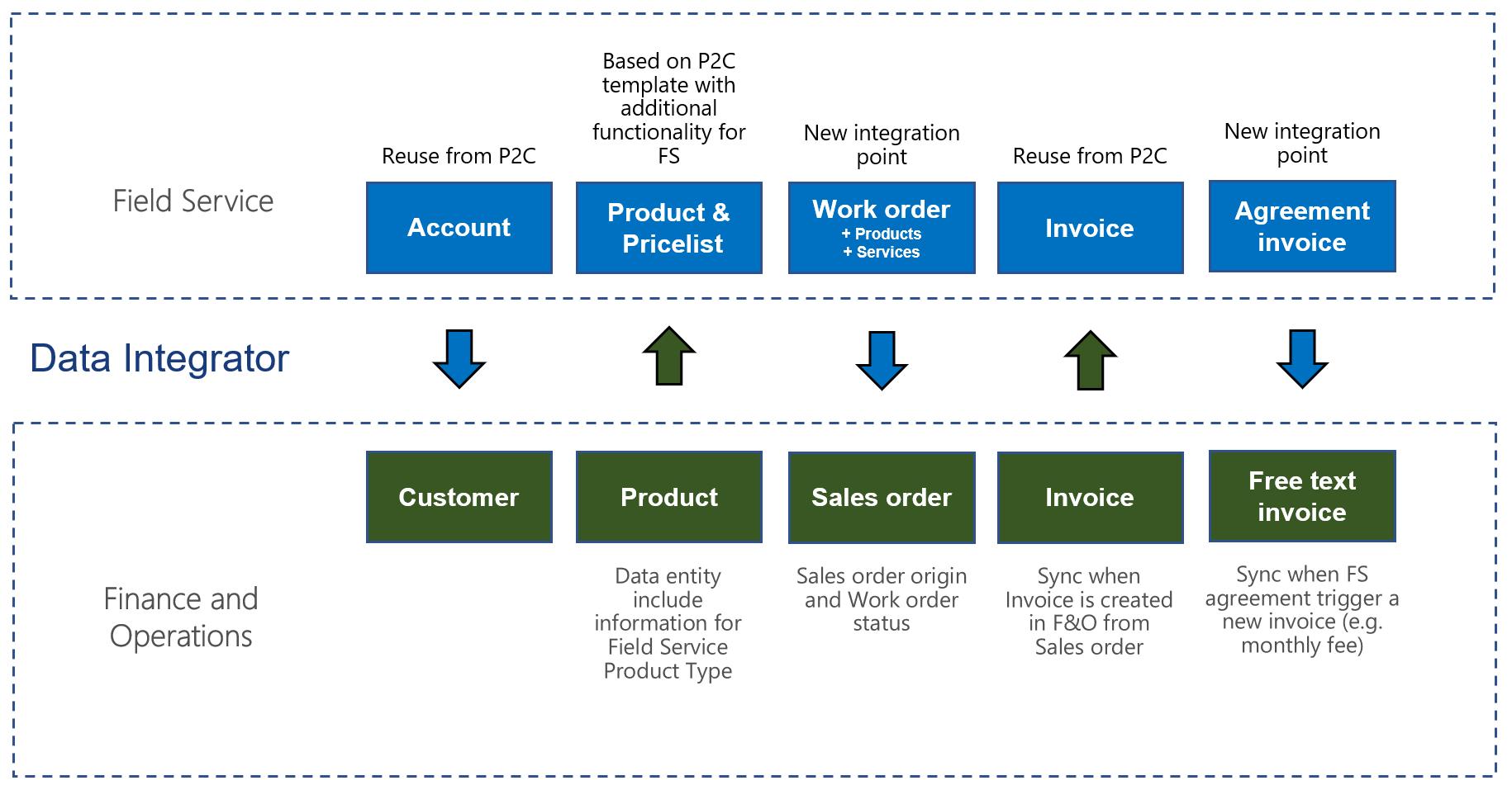 Integration With Microsoft Dynamics 365 For Field Service Finance