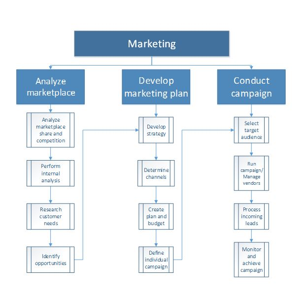 an analysis of the marketing strategies of anheuser busch company Integrated selling communicating has been used by anheuser-busch company as the chief scheme to present a message to beer drinkers by using a group of communicating subjects such as publicity advertisement direct selling gross revenues gross revenues publicity public dealingss and inter-customer communications.