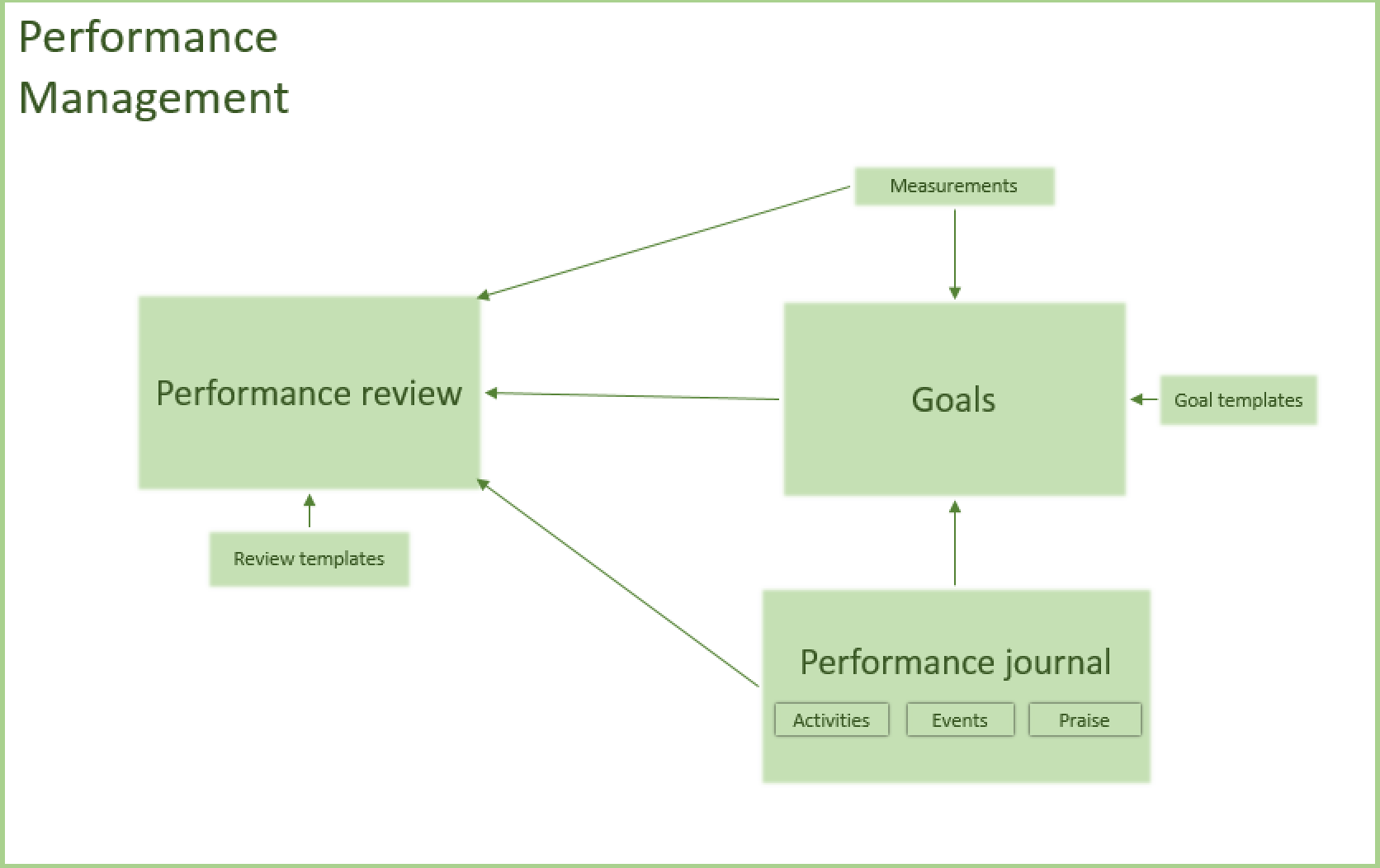 Performance management finance operations dynamics 365 performance process overview ccuart Gallery