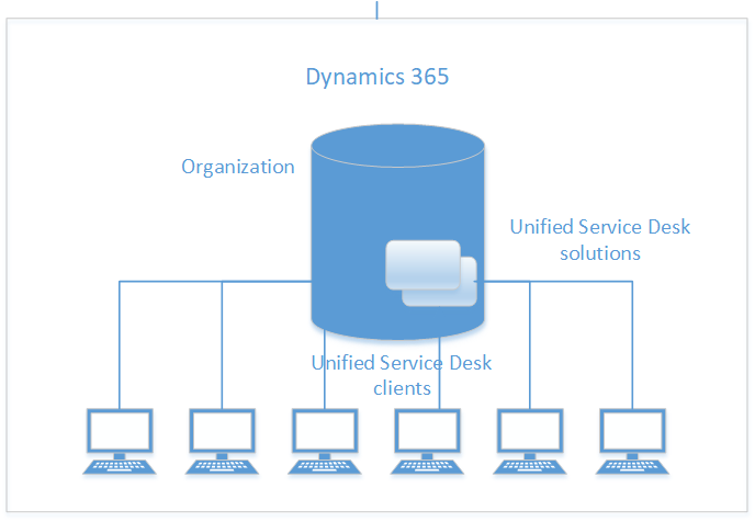 Basic Unified Service Desk Topology Diagram Images