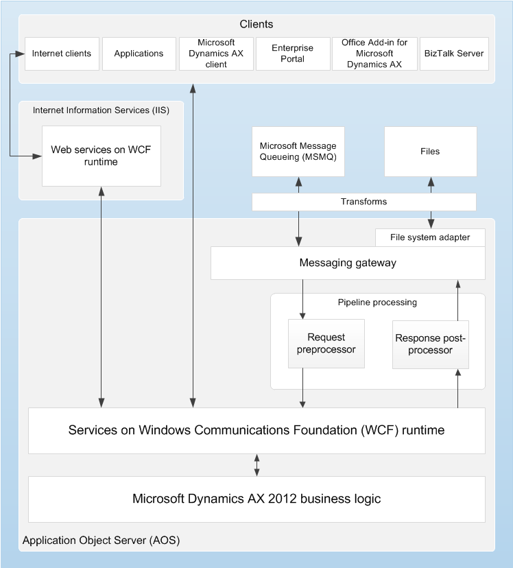 Services and aif architecture microsoft docs services and application integration framework architecture fandeluxe Image collections