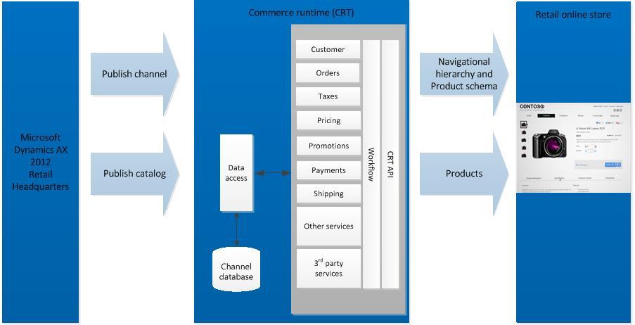 Retail Online Store Publishing Architecture Microsoft Docs