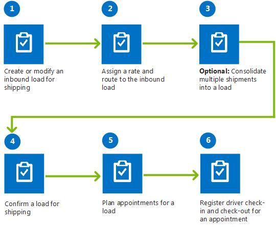 Create Or Modify An Inbound Load Microsoft Docs