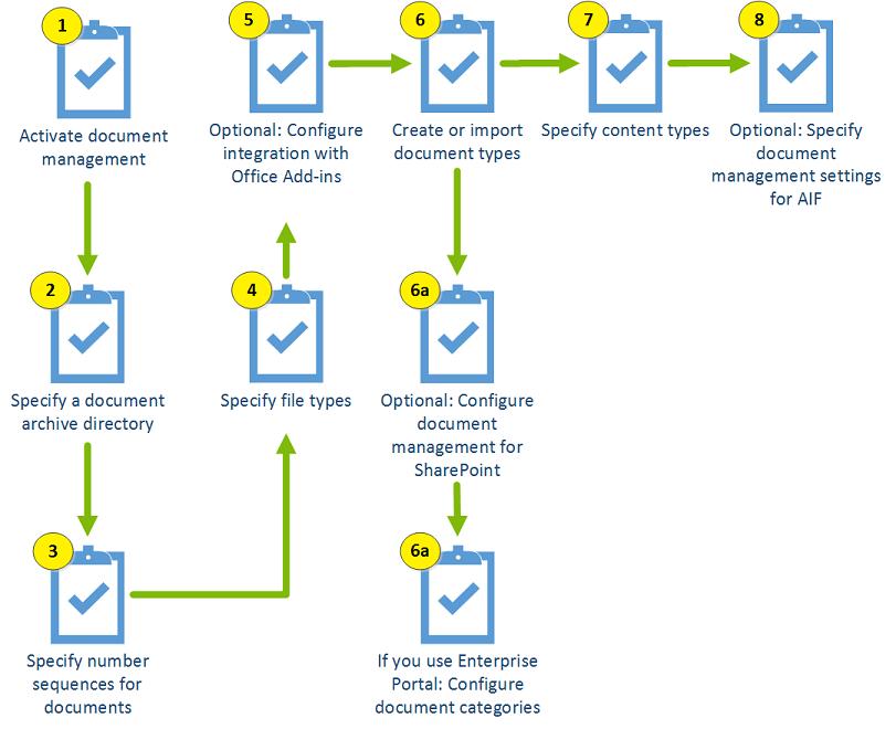 Configure Document Management Microsoft Docs - Document management process