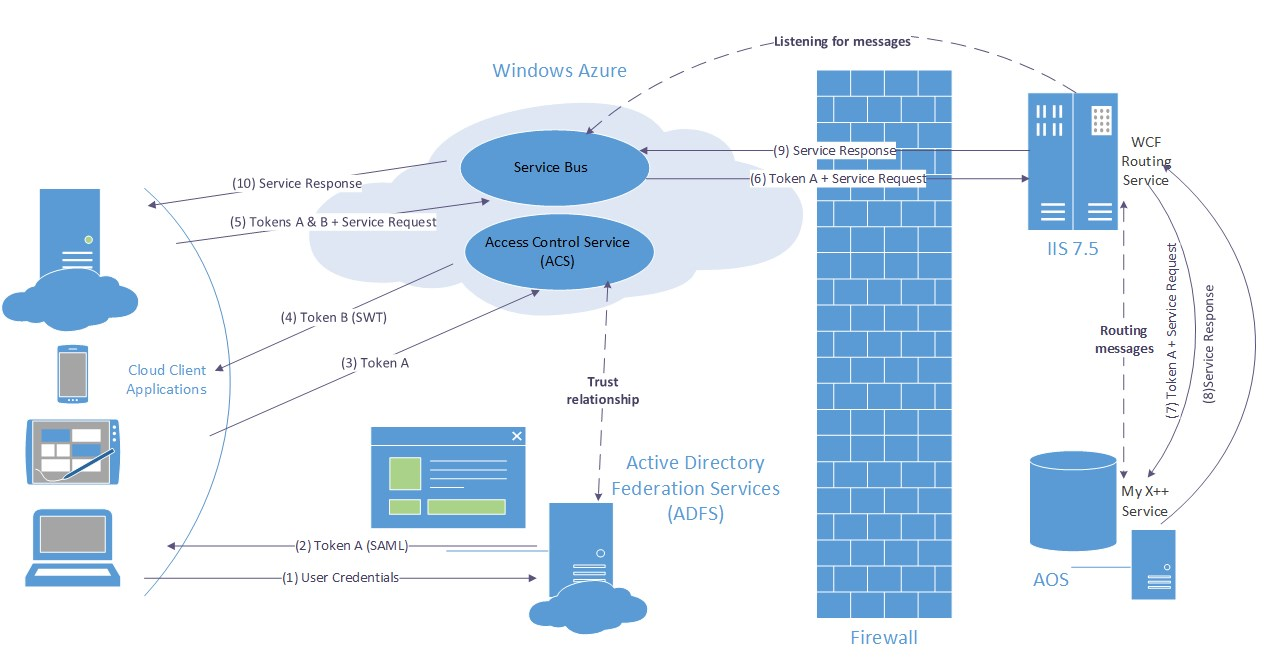 Service integration architecture with Windows Azure Service