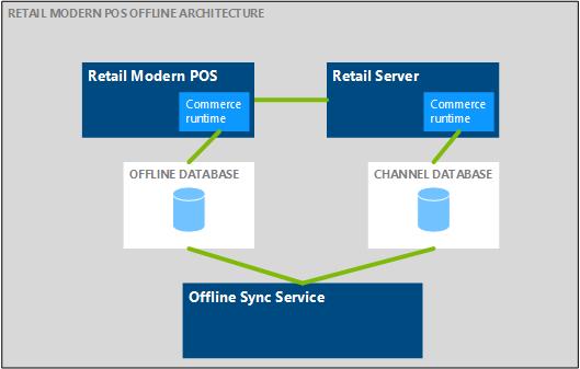Retail Modern Pos Architecture Microsoft Docs