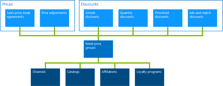 About setting prices by using price groups | Microsoft Docs
